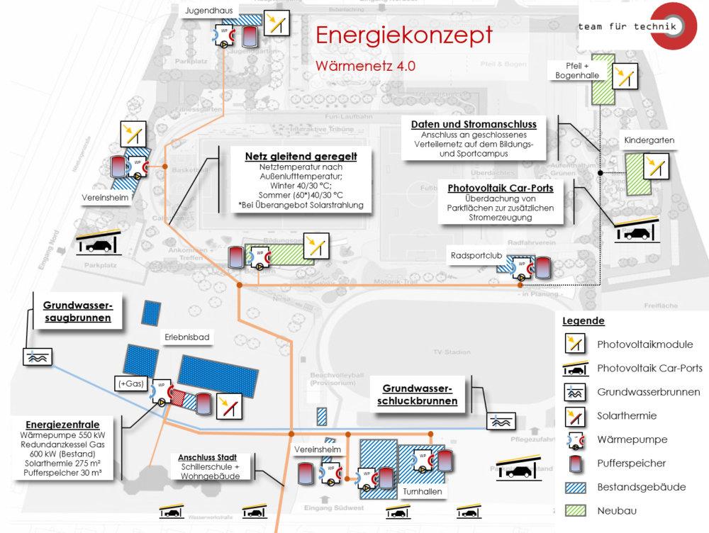 Wärmenetz 4.0 Bürstadt - TEAM FÜR TECHNIK GmbH